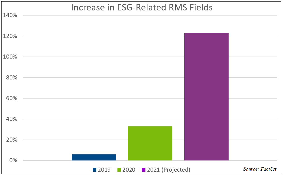 Increase in ESG Related RMS Fields