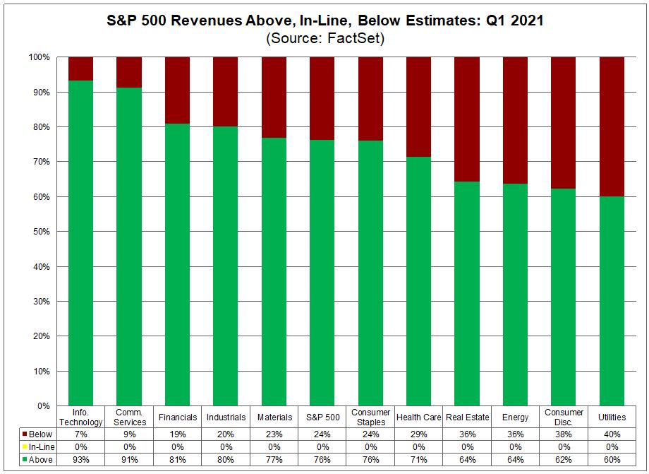 S&P 500 Revenues Above In Line Below Estimates Q1 2021