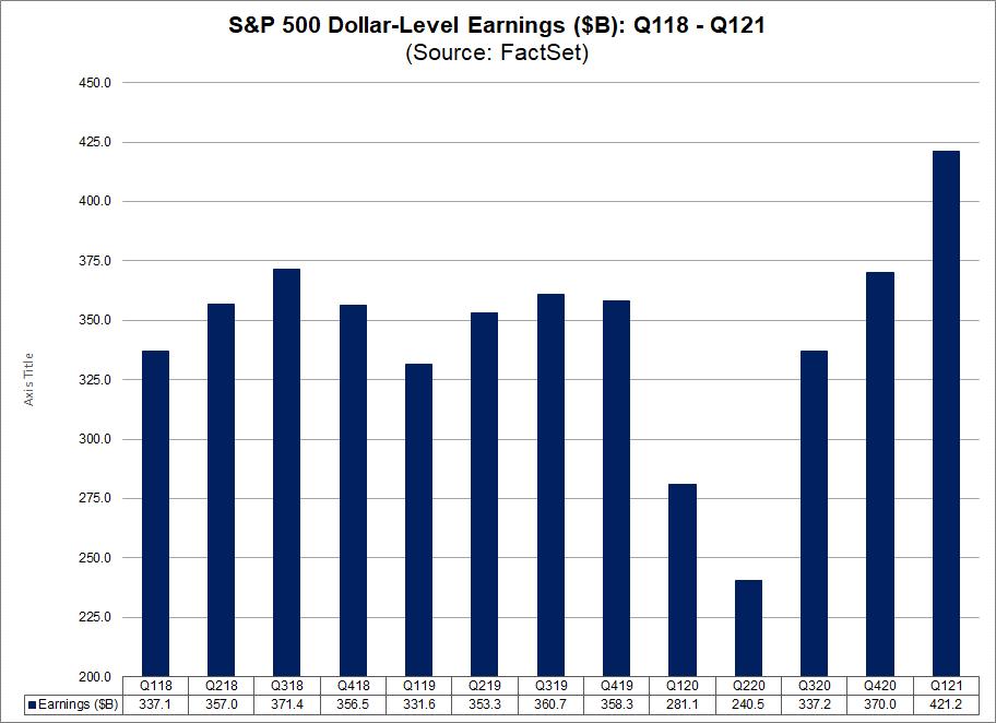 S&P 500 Dollar Level Earnings Q118-Q121