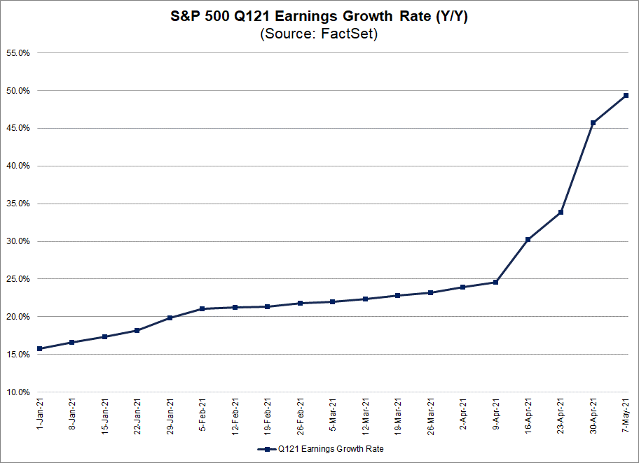 S&P 500 Q121 Earnings Growth Rate