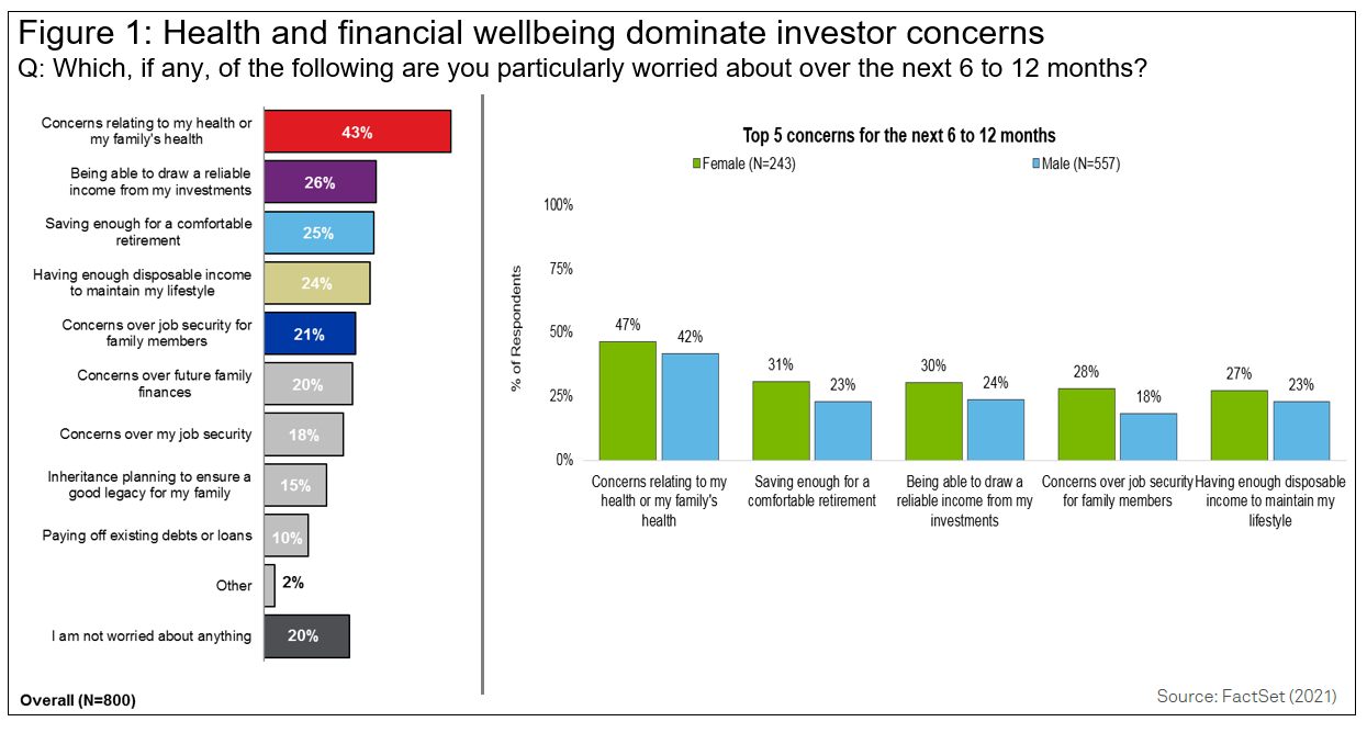 Health and financial well being