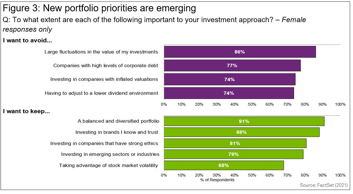 New portfolio priorities are emerging