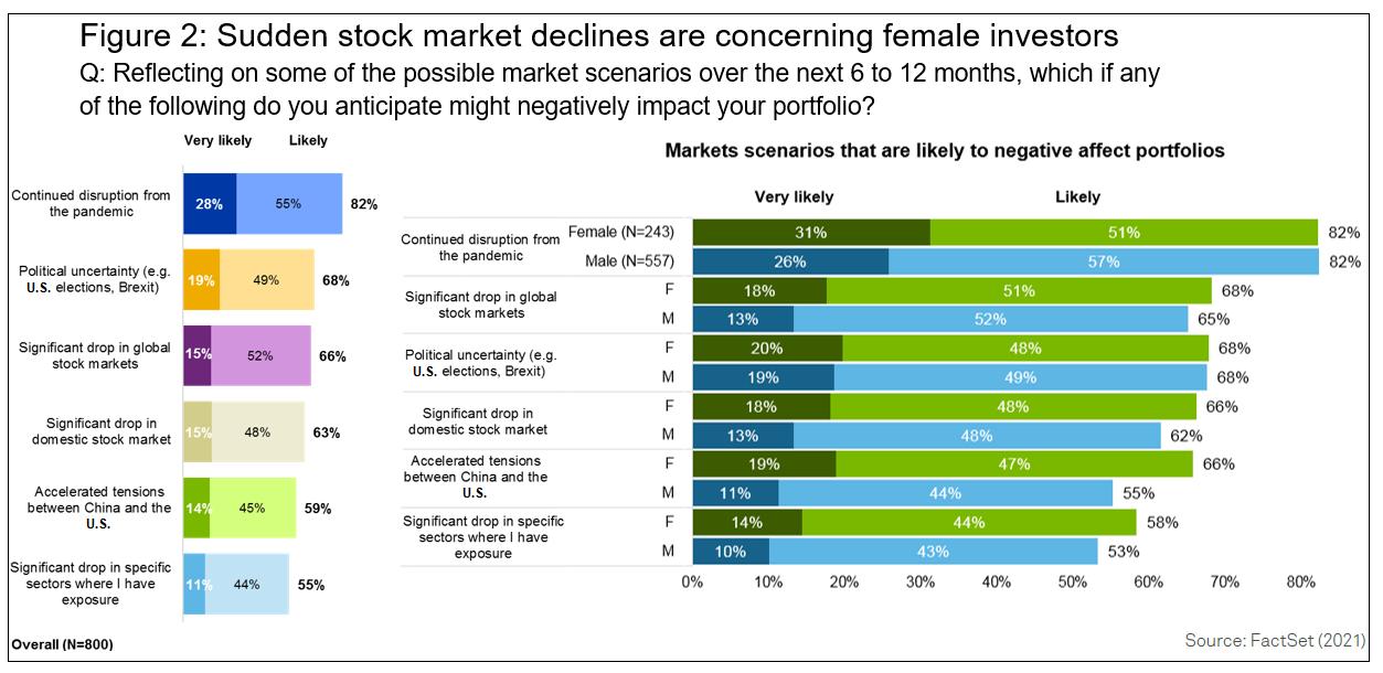 Sudden stock market declines are concerning female investors