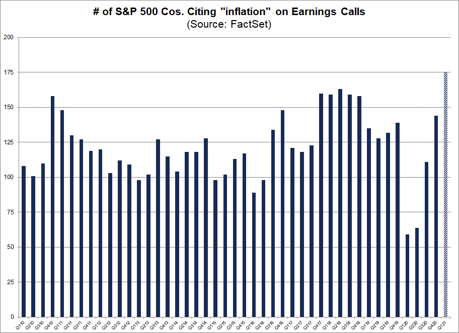 Number of S&P 500 cos citing inflation on earnings calls