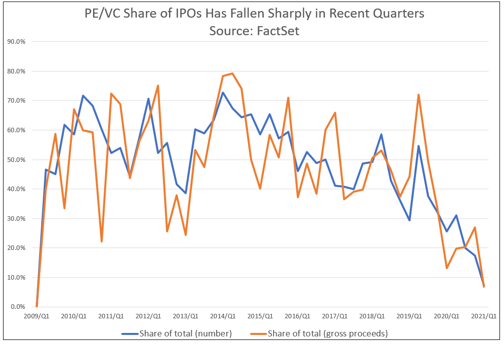 PEVC Share of IPOs