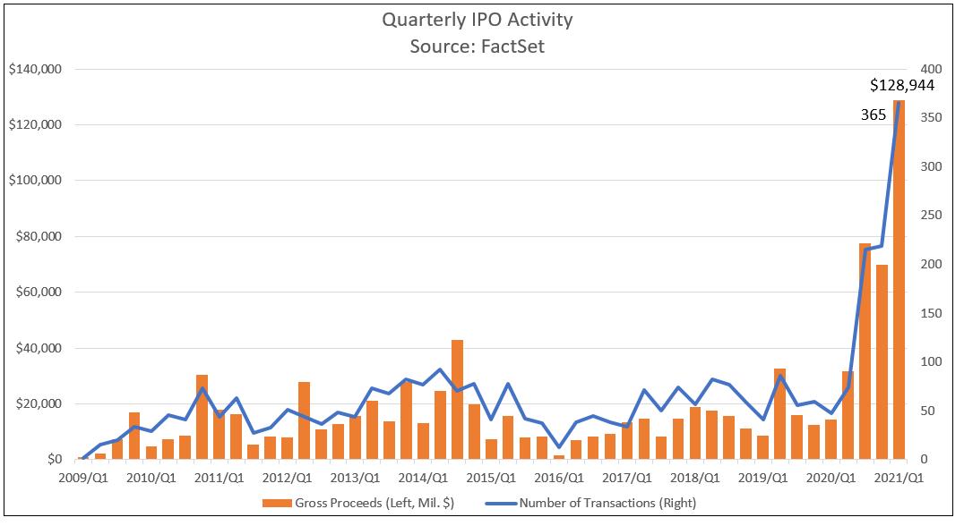 Quarterly IPO Activity NEW