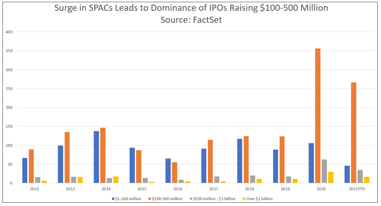 Size of IPOs