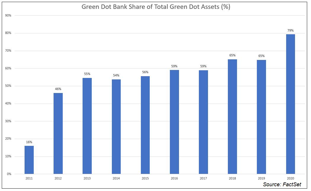 Green Dot Bank Share of Total Green Dot Assets