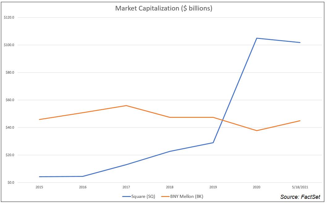 Market capitalization SQ vs. BNY