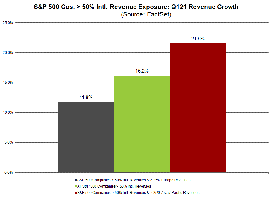 S&P 500 cos with greater than 50 percent intl revenue exposure