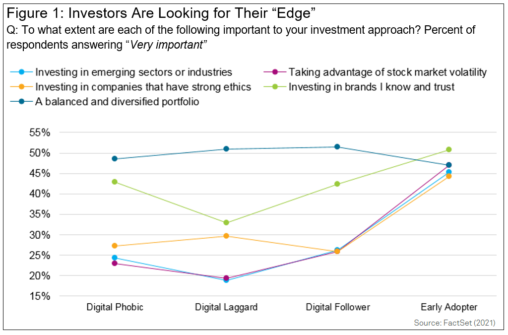 Investors Are Looking for Their Edge