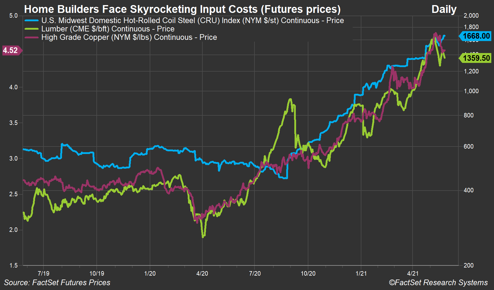 Futures Prices for Construction Inputs