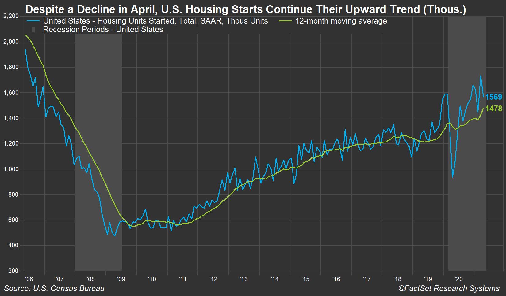 US Housing Starts