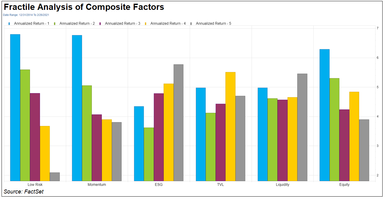 Fractile Analysis of Composite Factors