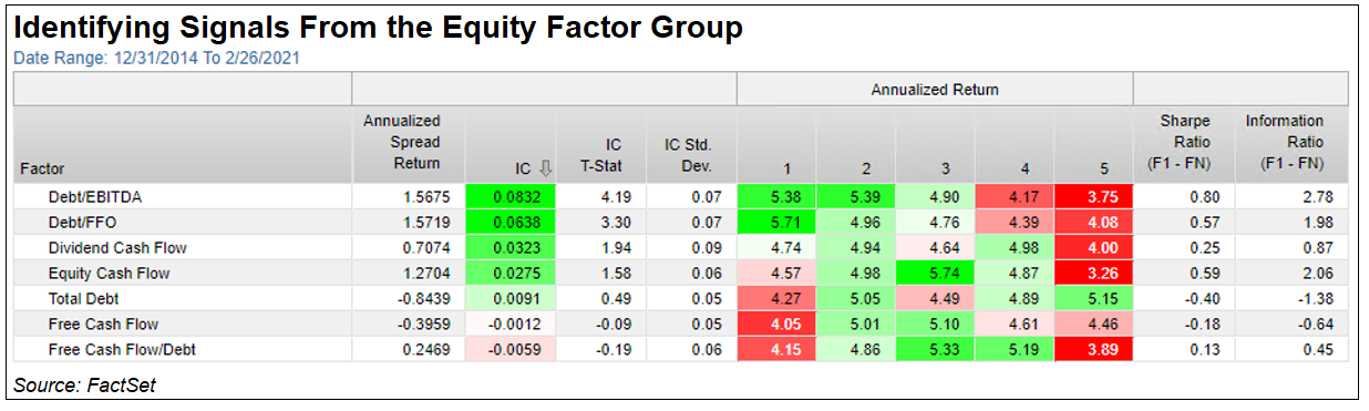 Identifying Signals from the Equity Factor Group