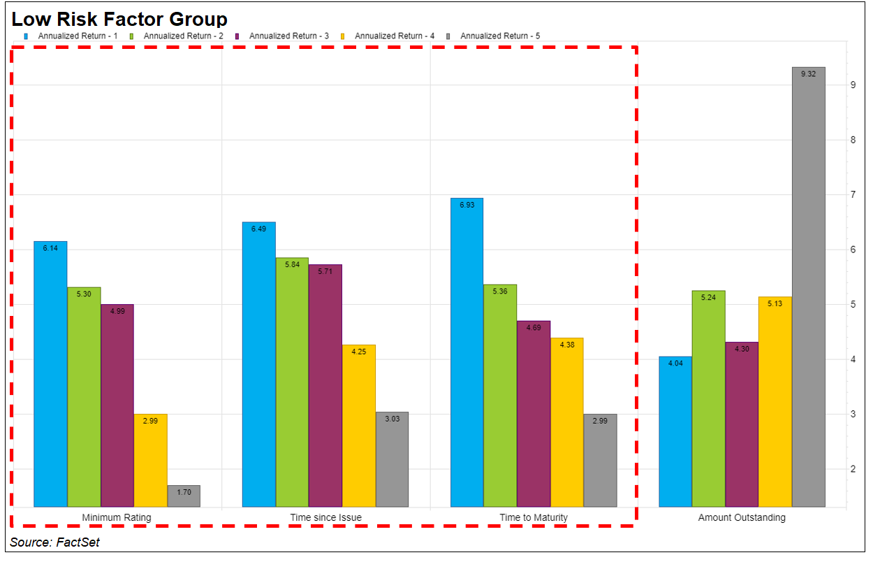 Low Risk Factor Group