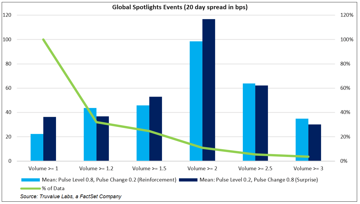 Global Spotlights Events