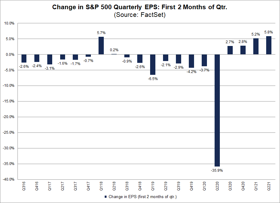 Change in S&P 500 Quarterly EPS First Two Months of Qtr
