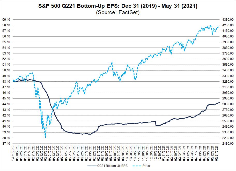 S&P 500 Q221 Bottom-Up EPS 12312019-05312021