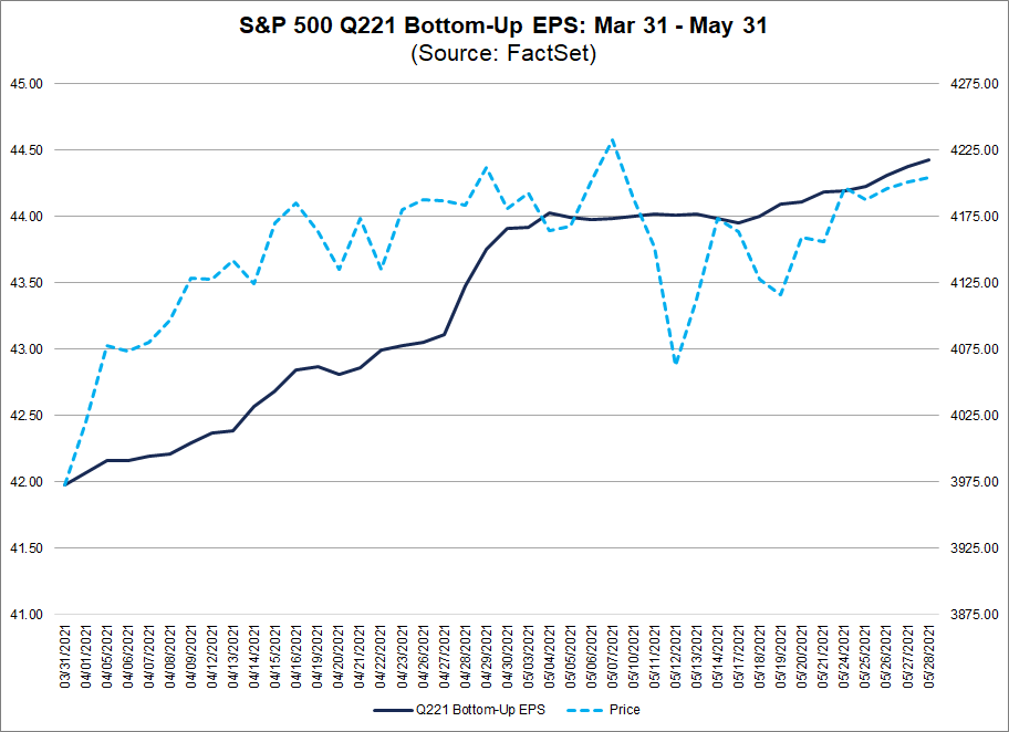 S&P 500 Q221 Bottom-Up EPS Mar 31-May 31