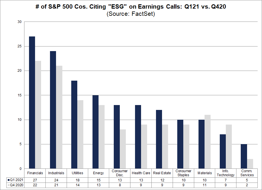 No. of S&P 500 Cos Citing ESG on Earnings Calls Q121 vs Q420