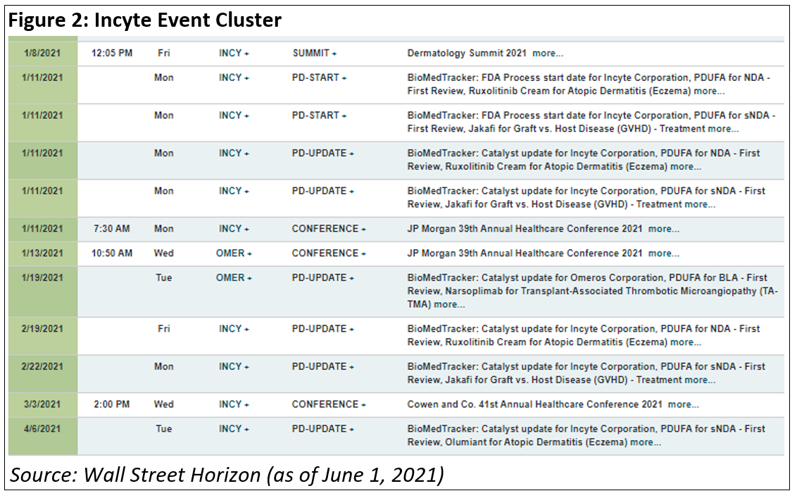 Incyte Event Cluster
