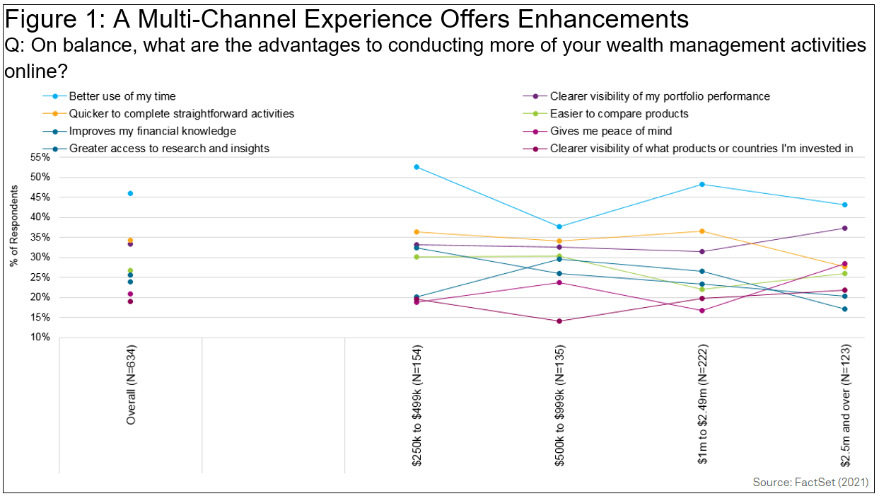 A Multi-Channel Experience Offers Enhancements