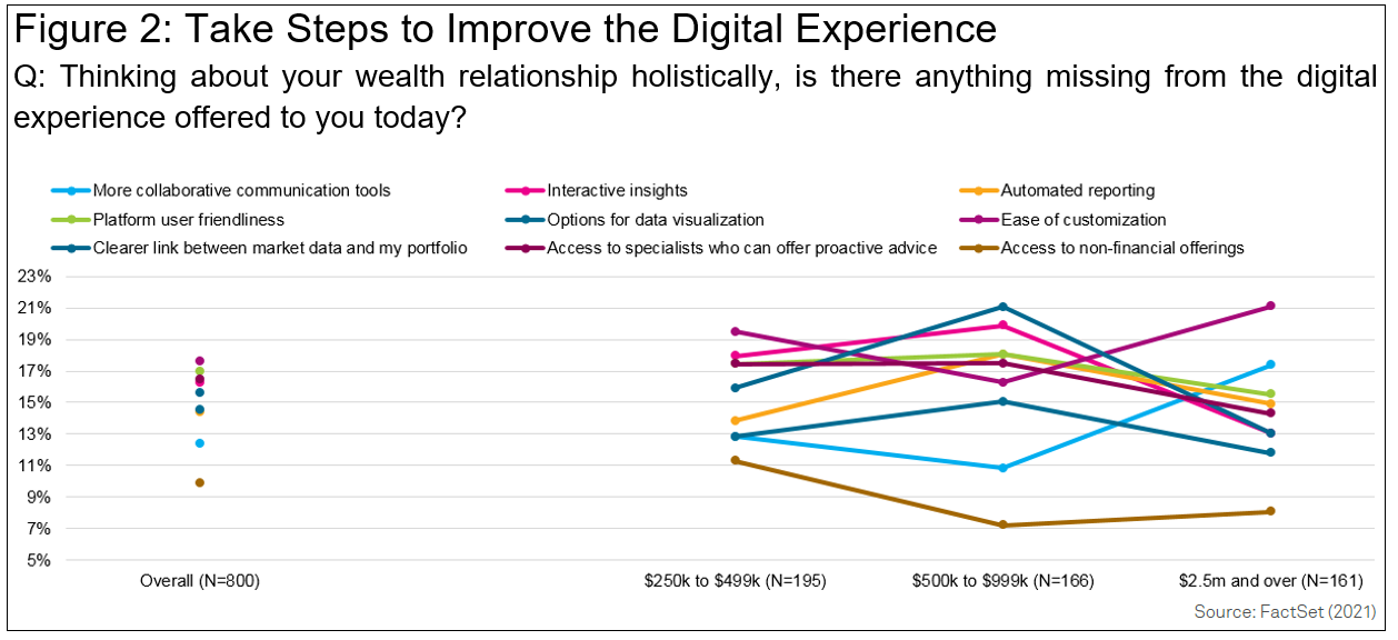 Take Steps to Improve the Digital Experience