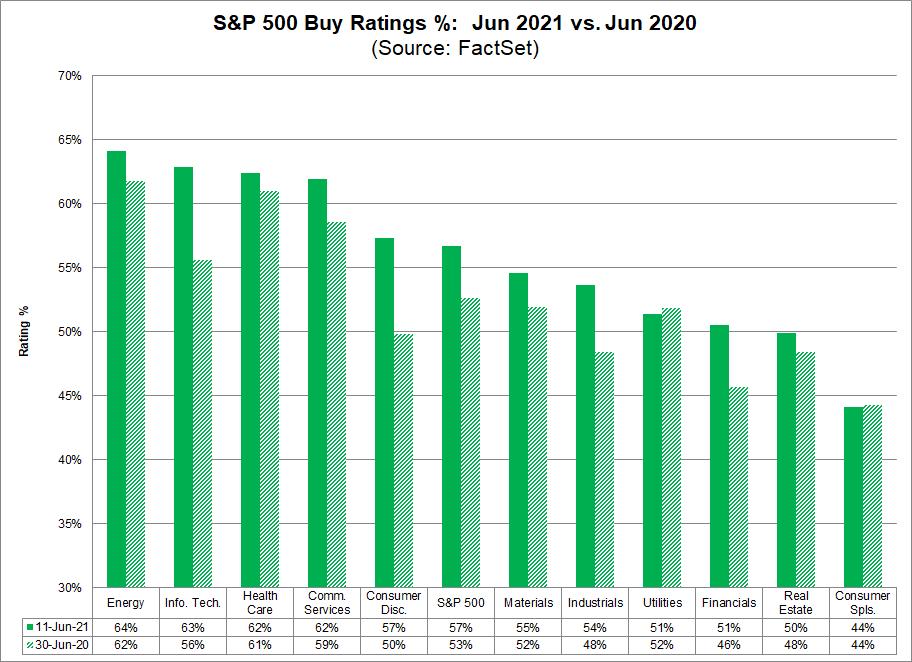 S&P 500 Buy Ratings June 2021 vs June 2020