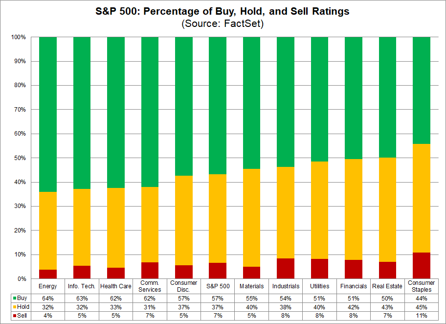 S&P 500 Percentage of Buy Hold and Sell Ratings