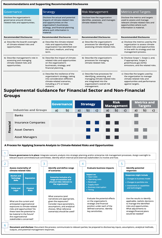 TCFD Recommendations and Supporting Recommended Disclosures