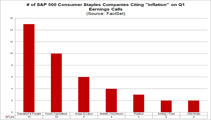 Number of S&P 500 consumer staples cos citing inflation on Q1 earnings calls
