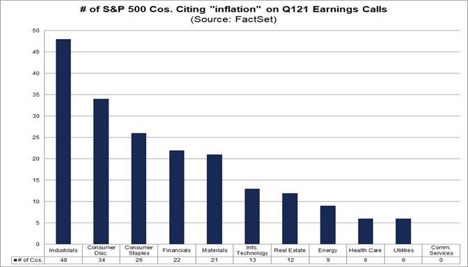 Number of S&P 500 cos citing inflation on Q121 earnings calls
