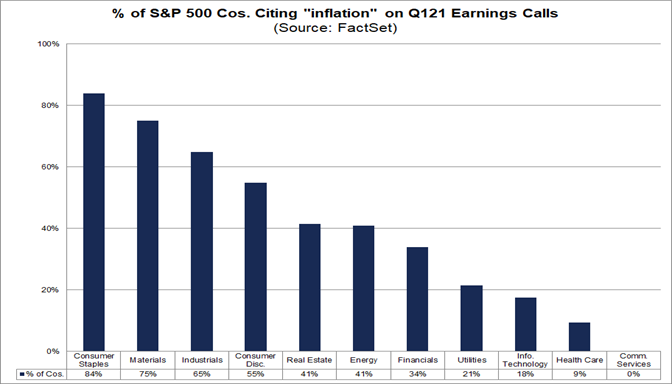 Percent of S&P 500 cos citing inflation on Q121 earnings calls