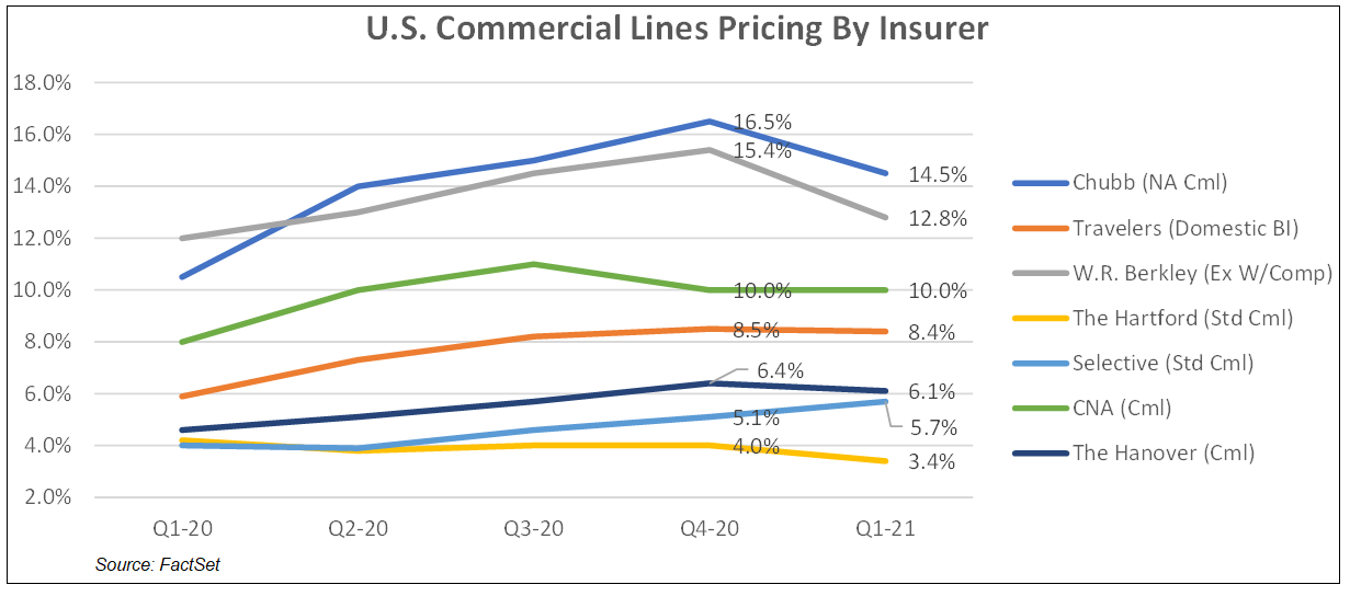 US Commercial Lines Pricing by Insurer