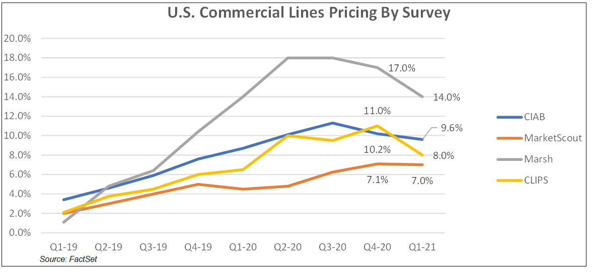 US Commercial Lines Pricing by Survey NEW
