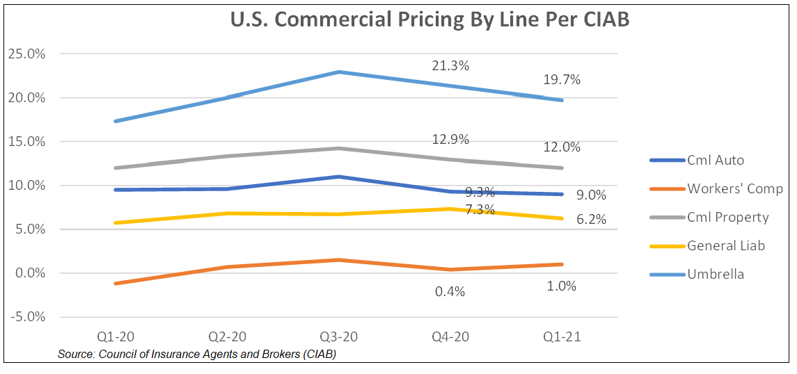US Commercial Pricing by Line per CIAB