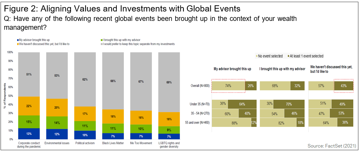 Aligning Values and Investments with Global Events