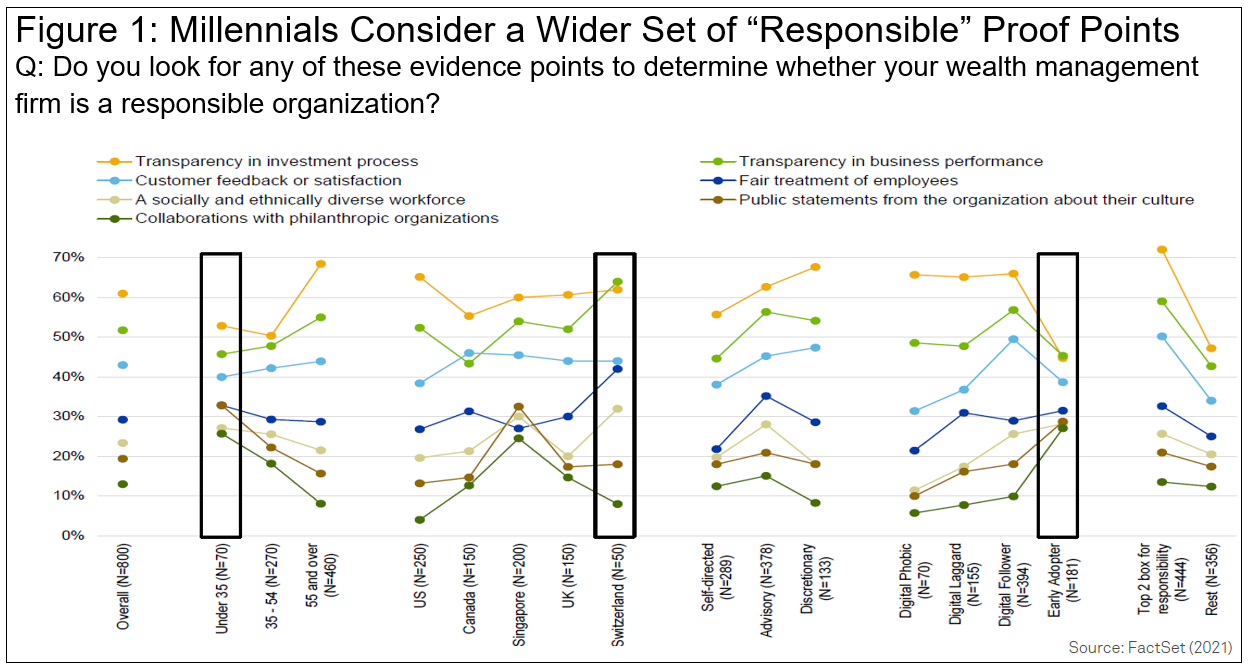 Millennials Consider a Wider Set of Responsible Proof Points