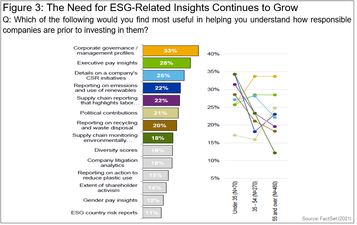 The Need for ESG-Related Insights Continues to Grow