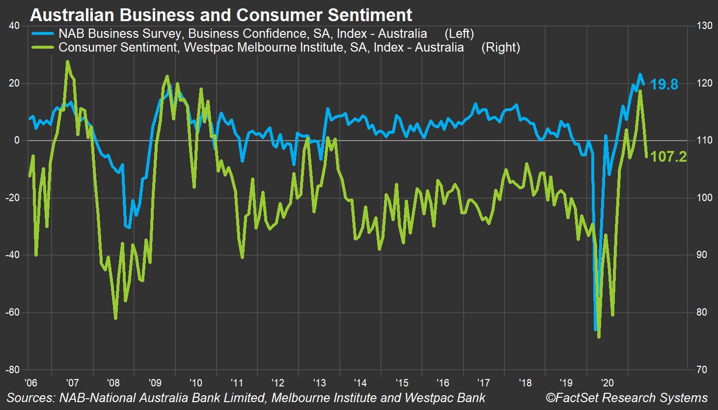 Australian Business and Consumer Sentiment