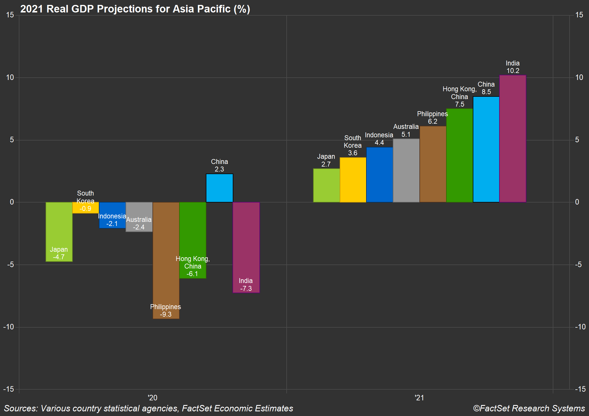 GDP Projections Asia Pacific