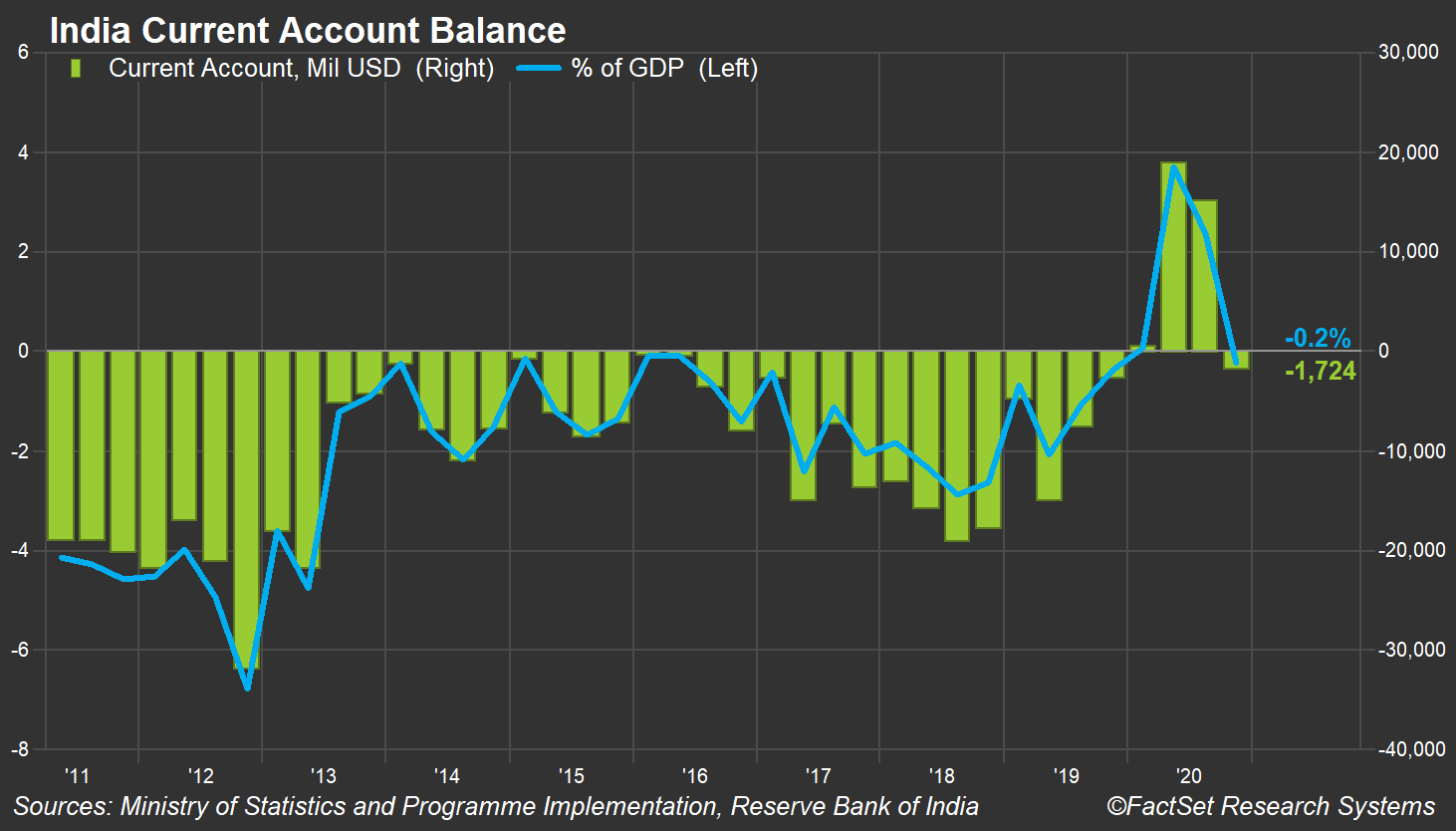 India Current Account Balance