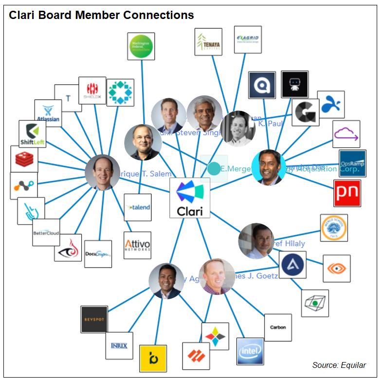 Clari Board Connections