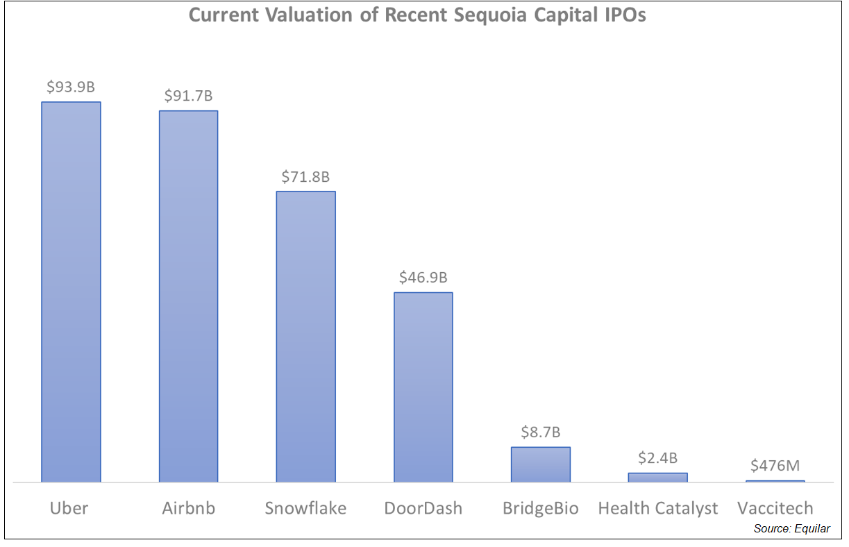 Current Valuation of Recent Sequoia Capital IPOs