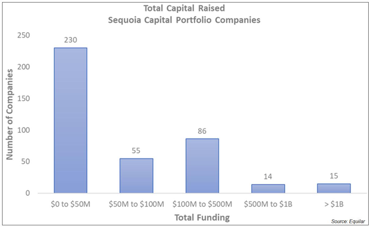 Sequoia Total Capital Raised