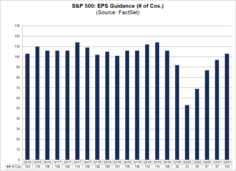 S&P 500 EPS Guidance No. of Cos.