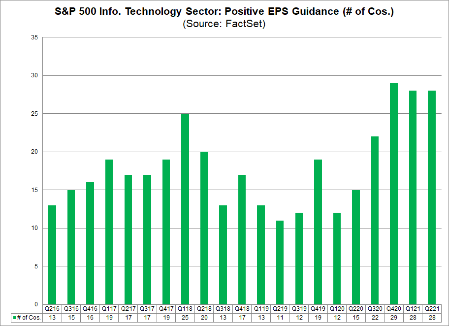 S&P 500 IT Sector Positive EPS Guidance No. of Cos.