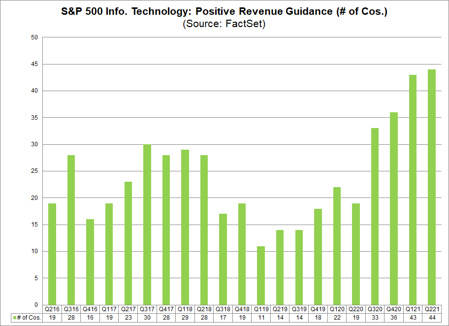 S&P 500 IT Sector Positive Revenue Guidance No. of Cos.