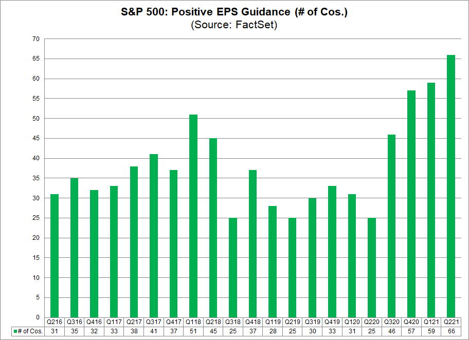 S&P 500 Positive EPS Guidance No. of Cos.